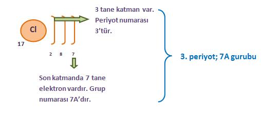 klor-elementi