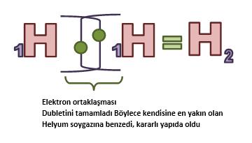 hidrojen-atomunda-kovalent-bag