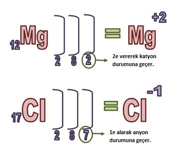 kimyasal bağlar, elementlerin katyon hali