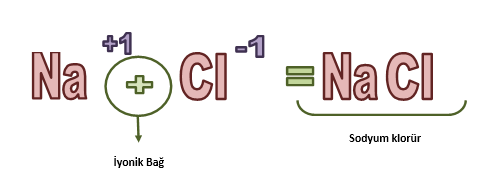 kimyasal bağlar iyonik bağ2