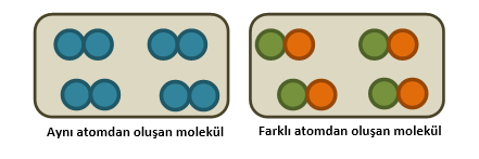 maddenin tanecikli yapısı molekül modeli