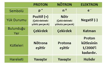 proton nötron elektron özellikleri
