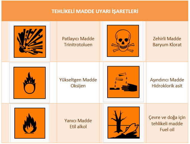 tehlikeli-madde-uyari-isaretleri