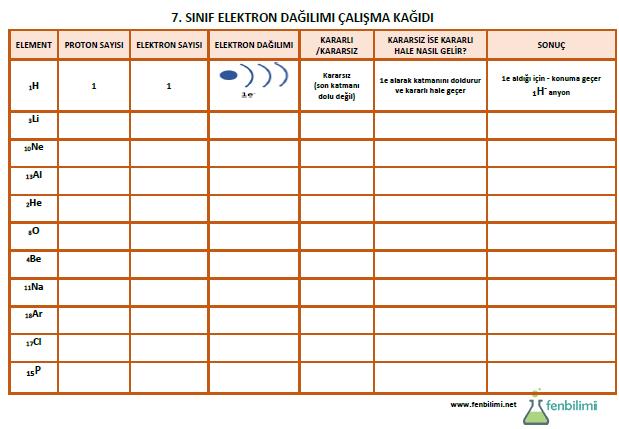 elektron dağılımı