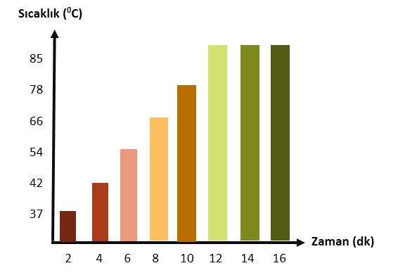 maddenin ayırt edici özellikleri, sıcaklık zaman grafiği