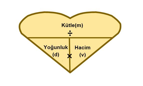 yoğunluk formül